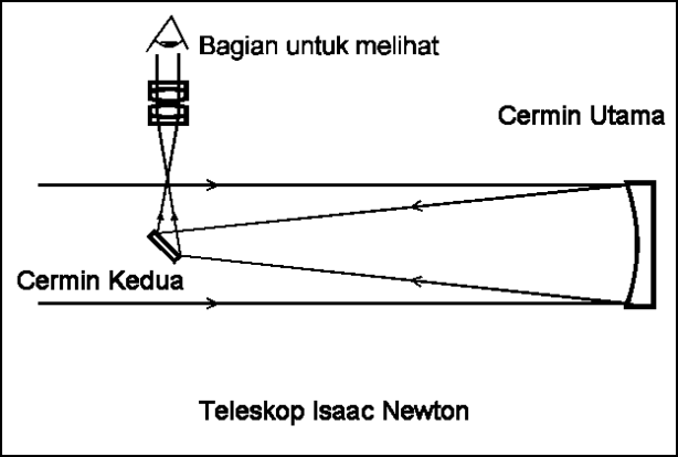 Diagram Teleskop Reflektor Cermin Newton